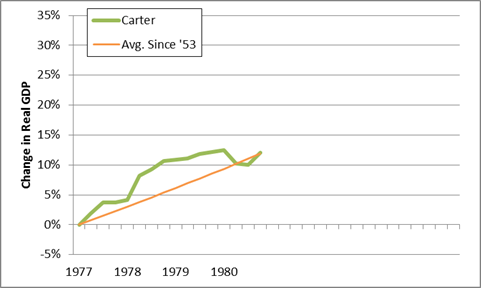 carter gdp performance