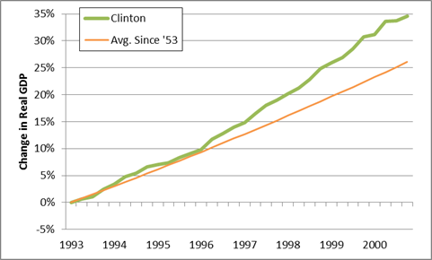 clinton gdp performance