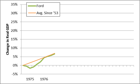 ford gdp performance