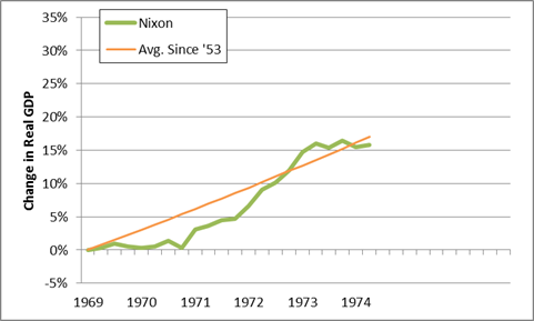 nixon gdp performance