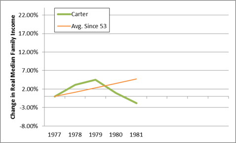 carter median income