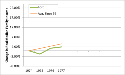 ford median income
