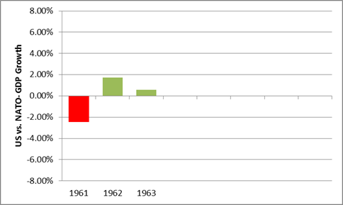 jfk gdp compared to world