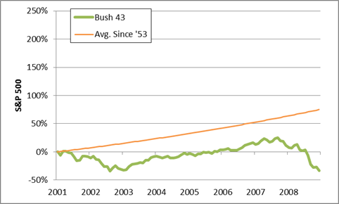 bush43 stock market