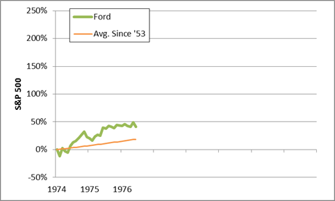ford stock market