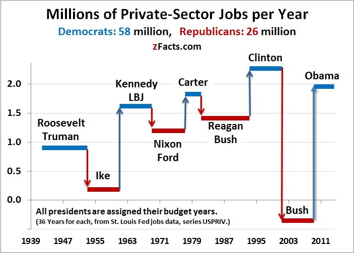 job creation by presidency