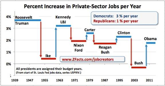 Percent Increase in Private Sector Jobs per Year