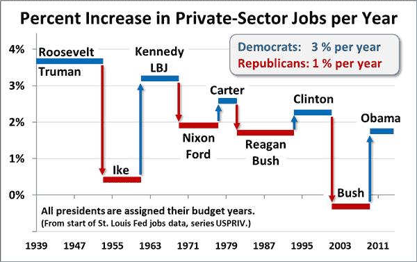Chart: Democrats' 2020 Favorites | Statista |Democratic Graphs
