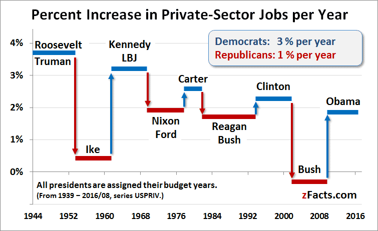 job creation by presidency as a percentage