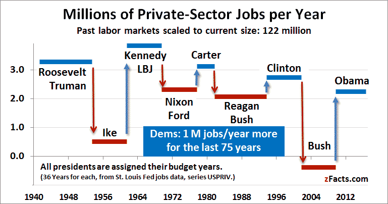 job creation by presidency adjusted to current population